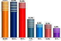 SANEP pro Deník: průzkum preferencí pro krajské volby v Olomouckém kraji - červenec 2016
