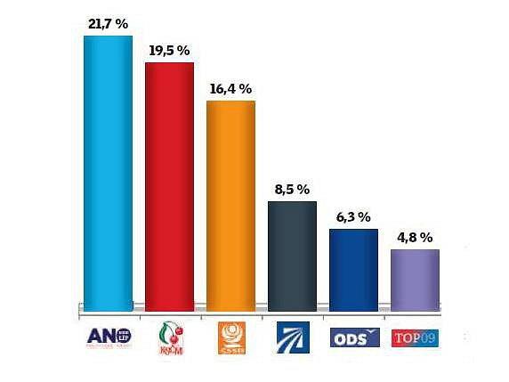Leden 2016. Preference pro volby v Olomouckém kraji podle agentury SANEP