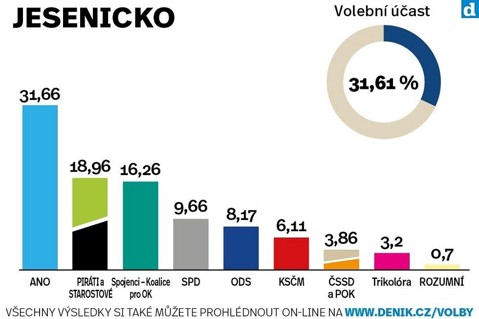 Okres Jeseník. Výsledky krajských voleb 2020