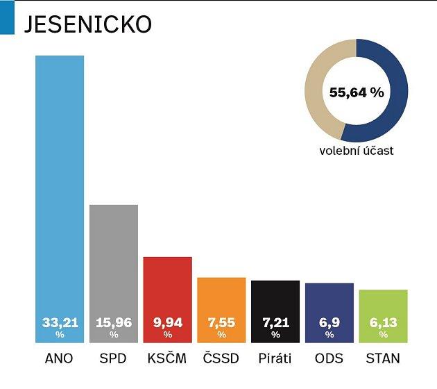 Výsledky parlamentních voleb 2017na Jesenicku