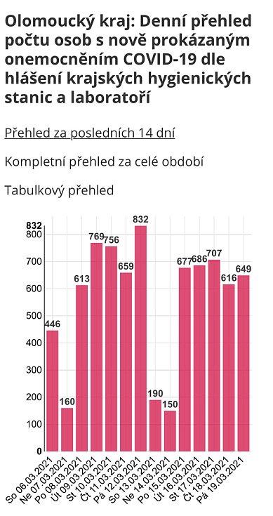 Denní přehled počtu osob s nově prokázaným onemocněním Covid‑19 v Olomouckém kraji