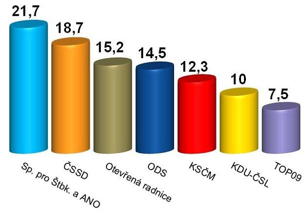 Výsledky komunálních voleb 2014ve Šternberku