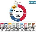 1. kolo prezidentských voleb v Prostějově