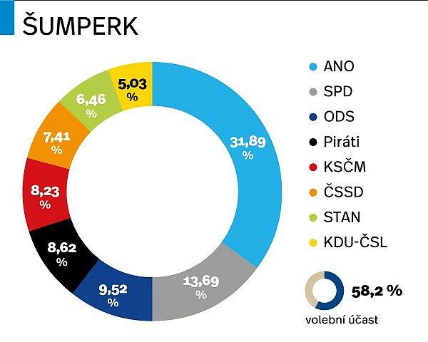 Výsledky parlamentních voleb 2017vŠumperku