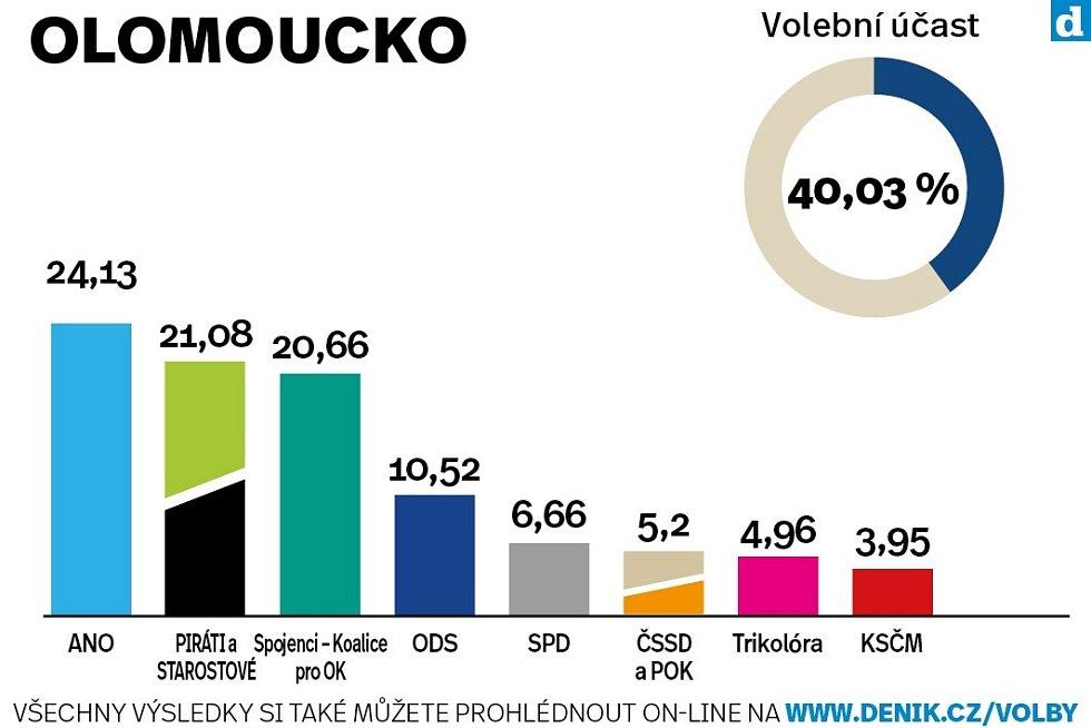 Okres Olomouc. Výsledky krajských voleb 2020