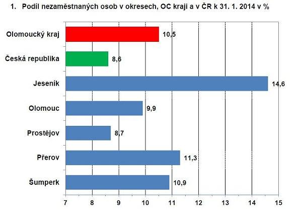 Podíl nezaměstnaných osob vokresech, OC kraji a vČR k31.1.2014 v %