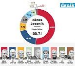 1. kolo prezidentských voleb na Jesenicku