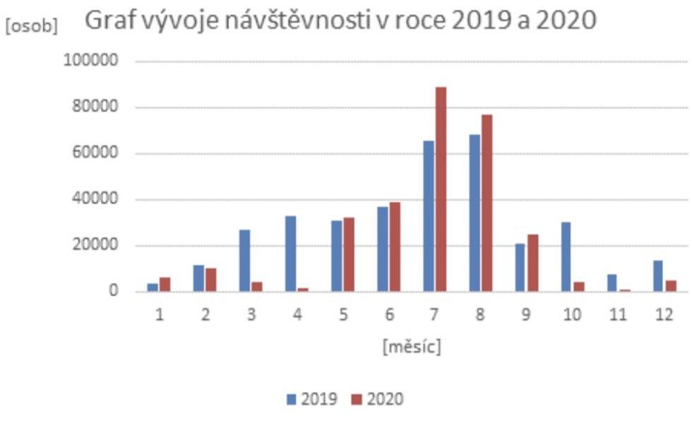 Návštěvnost Zoo Olomouc v roce 2019 a 2020