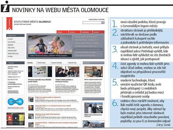 Novinky na webu města Olomouce