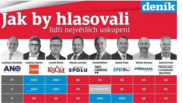 ANO?NE? Ptali jsme se volebních lídrů v Olomouckém kraji