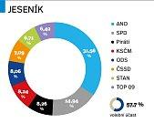 Výsledky parlamentních voleb 2017 v Jeseníku