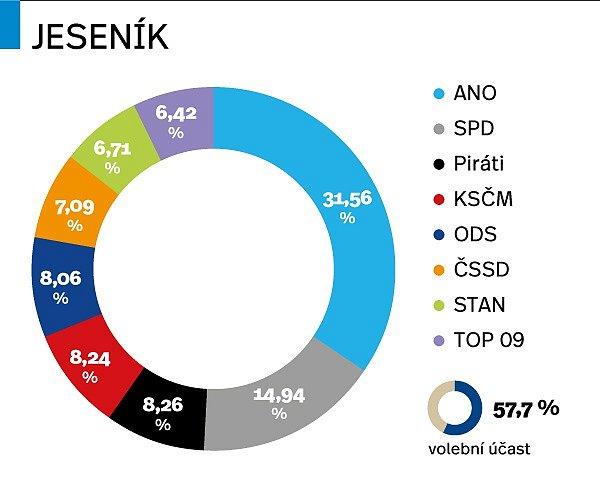 Výsledky parlamentních voleb 2017vJeseníku