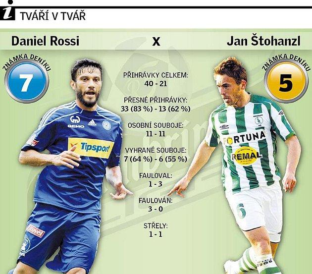Rossi versus Štohanzl