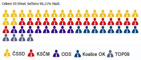 Předběžné rozdělení mandátů vzastupitelstvu Olomouckého kraje