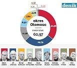 1. kolo prezidentských voleb na Olomoucku