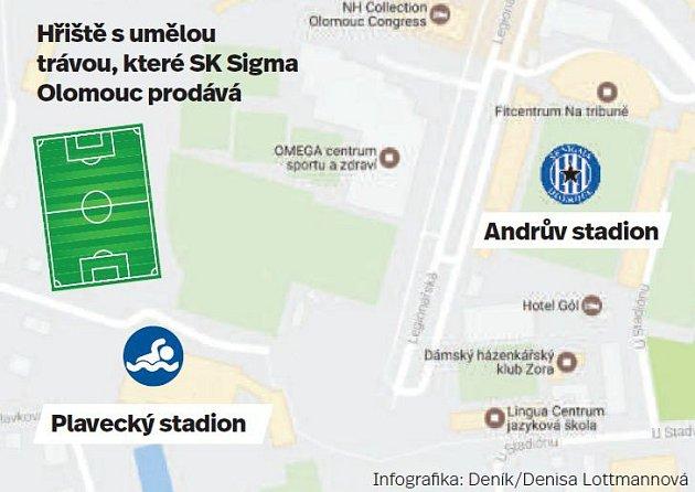Hřiště Sigmy sumělou trávou uplaveckého stadionu vOlomouci
