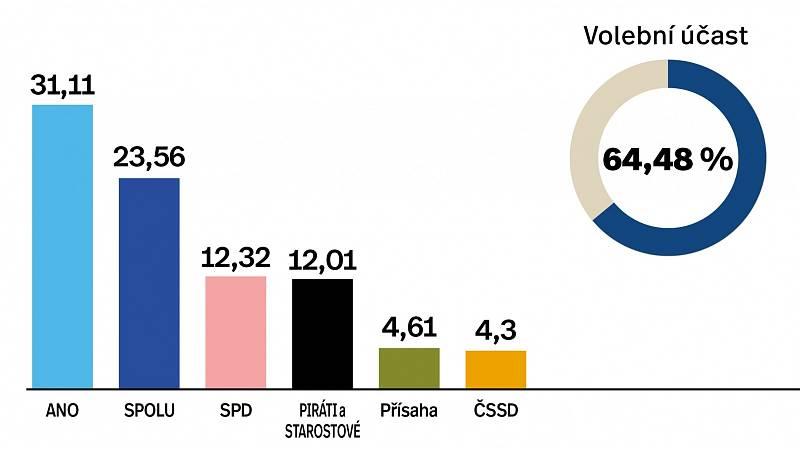 Výsledky parlamentních voleb 2021 v okrese Šumperk