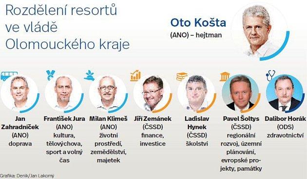 Rozdělení rezortů vradě Olomouckého kraje
