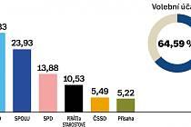 Výsledky parlamentních voleb 2021 v okrese Prostějov