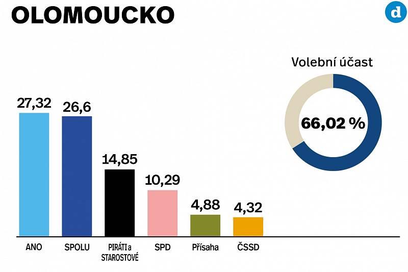 Výsledky parlamentních voleb 2021 v okrese Olomouc