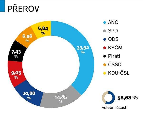 Výsledky parlamentních voleb 2017vPřerově