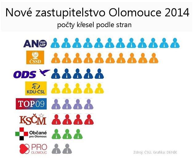Nové zastupitelstvo Olomouce říjen 2014 - počty mandátů podle stran