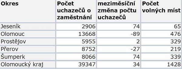 Nezaměstnanost vOlomouckém kraji říjen 2013