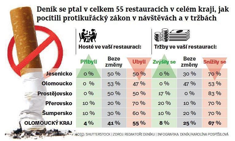 Jak na hostinské a jejich hosty dopadl zákaz kouření?