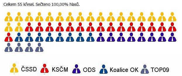 Rozdělení mandátů vZastupitelstvu Olomouckého kraje