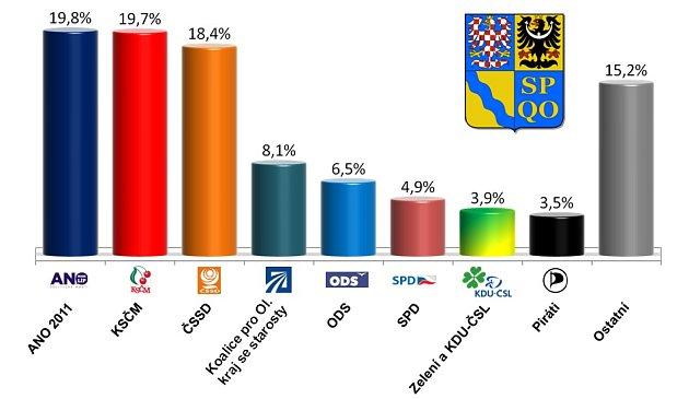 Předvolební průzkum před krajskými volbami vOlomouckém kraji