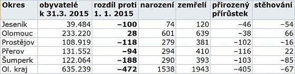 Obyvatelstvo Olomouckého kraje v1. čtvrtletí roku 2015