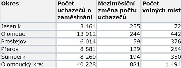 Nezaměstnanost vOl. kraji vlistopadu 2013