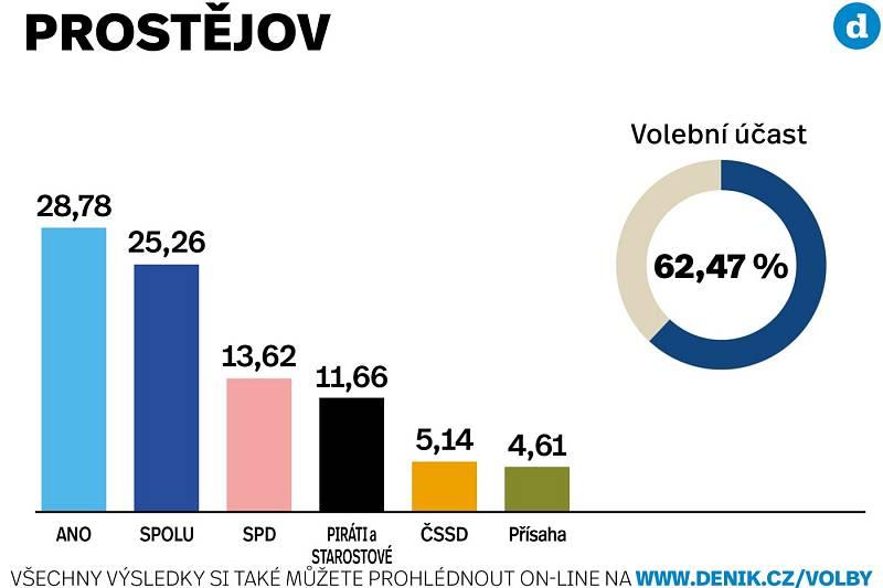 Výsledky sněmovních voleb 2021 ve městě Prostějov