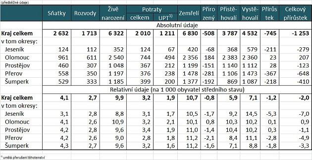 Pohyb obyvatelstva vOlomouckém kraji a jeho okresech v1. až 4.čtvrtletí 2013