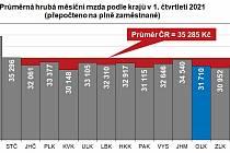 Díky vyššímu tempu mzdového růstu byla průměrná hrubá měsíční mzda vOlomouckém kraji 10.nejvyšší mezi všemi 14kraji vČeské republice.