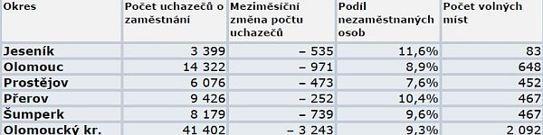 Nezaměstnanost vOlomouckém kraji vdubnu 2014