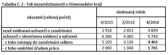 Nezaměstnanost vOlomouckém kraji - duben 2016