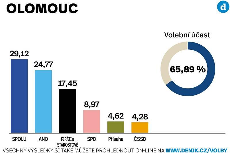 Výsledky sněmovních voleb 2021 ve městě Olomouc