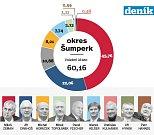 1. kolo prezidentských voleb na Šumpersku