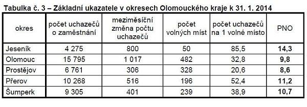 Základní ukazatele vokresech Olomouckého kraje k31.1.2014
