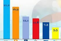 Preference pro krajské volby v Olomouckém kraji - červen 2016