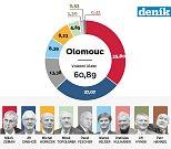 1. kolo prezidentských voleb v Olomouci
