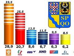 Volební průzkum SANEP v Olomouckém kraji 4.-9. října 2013