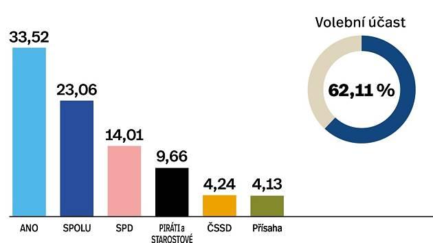 Výsledky sněmovních voleb 2021 ve městě Přerov