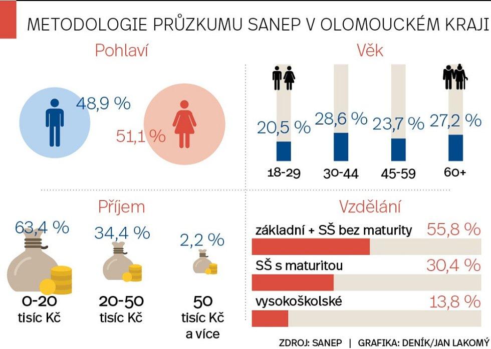 Předvolební průzkum voličských preferencí pro parlamentní volby v Olomouckém kraji - září 2017