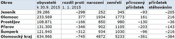 Obyvatelé Olomouckého kraje od ledna do září 2015