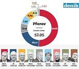 1. kolo prezidentských voleb v Přerově