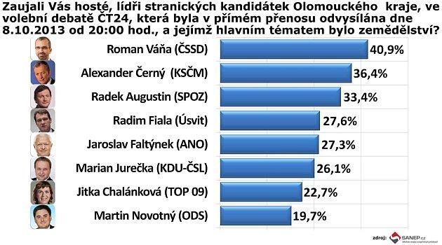 Graf ukazuje výsledky zaujetí ze strany diváků při sledování předvolební debaty na ČT vůči zúčastněným lídrům.