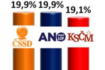 Preference pro krajské volby v Olomouckém kraji - v červenci 2015 by dle průzkumu SANEP volby ovládla ČSSD, ANO a KSČM.