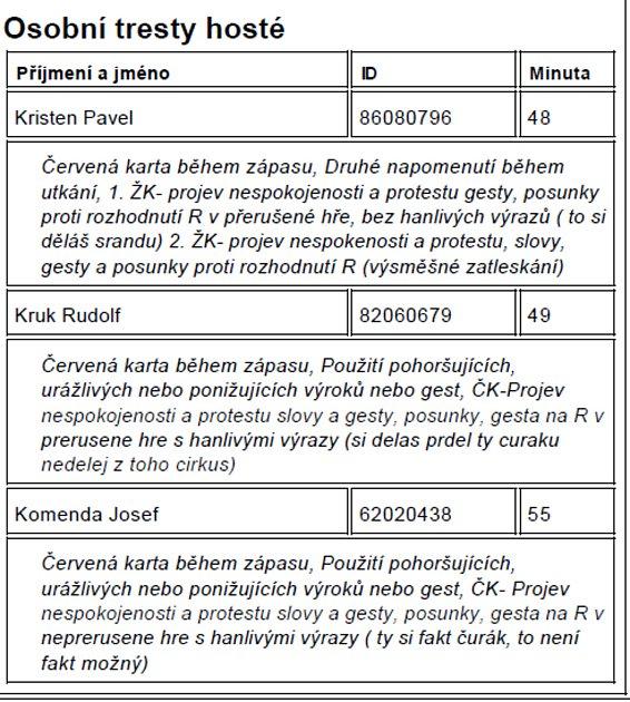 Tři zástupci Králové vyfasovali červenou kartu za urážky rozhodčího. Zdroj: is.fačr